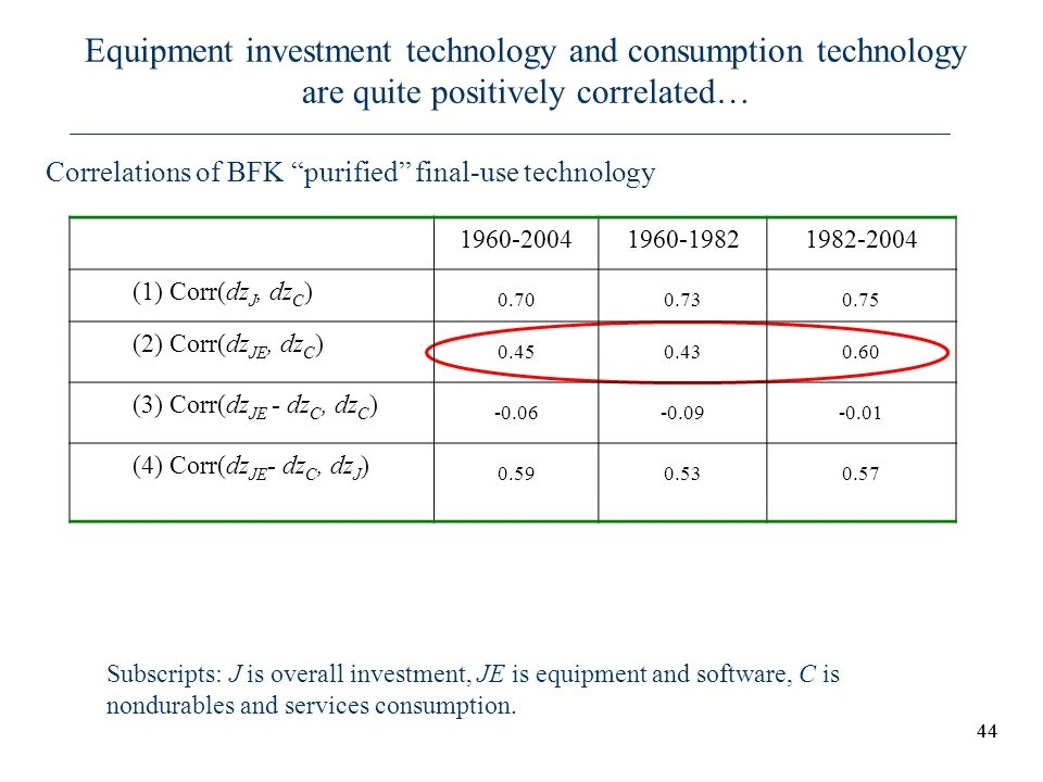 Equipment investment technology and consumption technology are quite positively correlated…