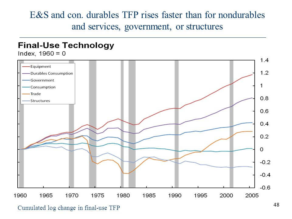E&S and con. durables TFP rises faster than for nondurables and services, government, or structures