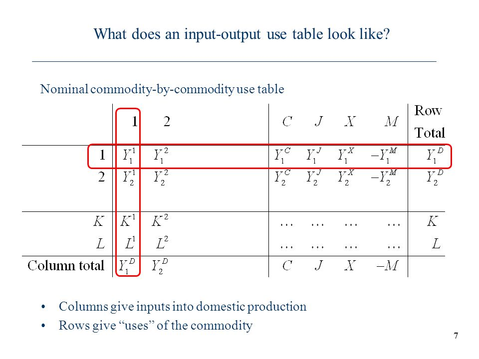 What does an input-output use table look like