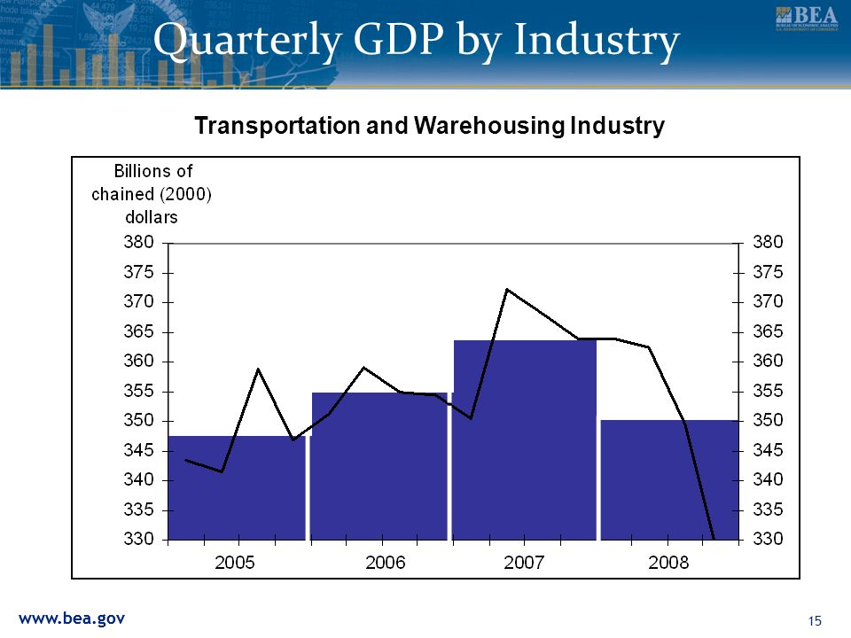 Quarterly GDP by Industry