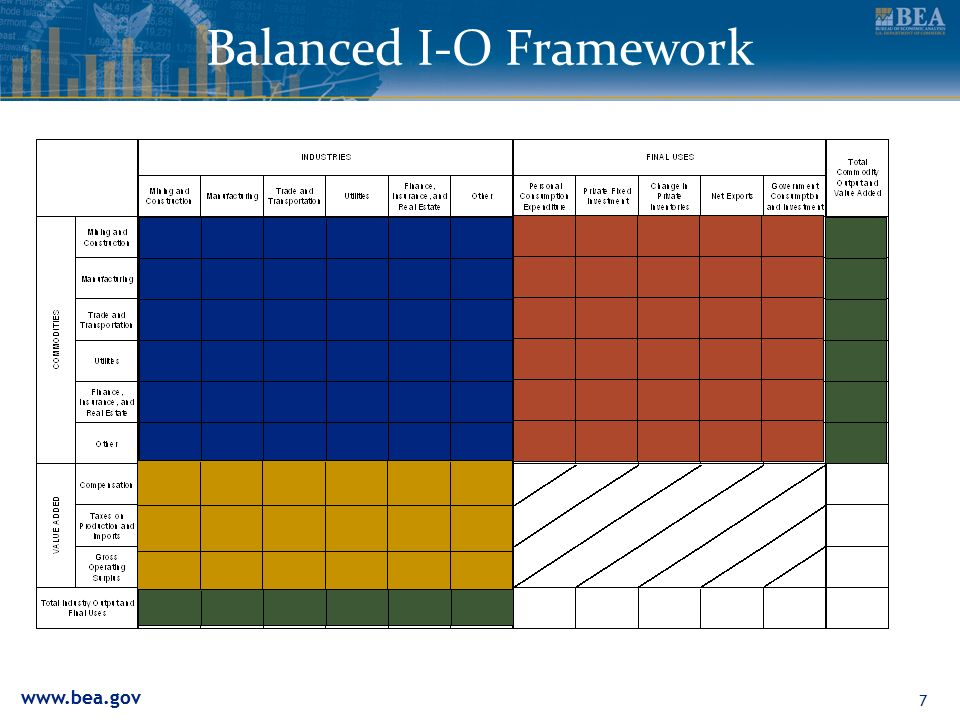 Balanced I-O Framework