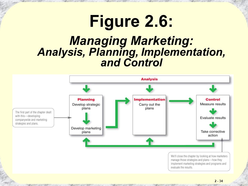 Company And Marketing Strategy Partnering To Build Customer Relationships Chapter Ppt Video