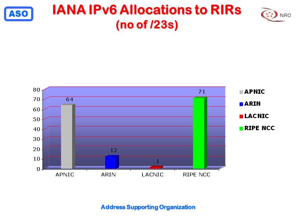 IANA IPv6 Allocations to RIRs (no of /23s)