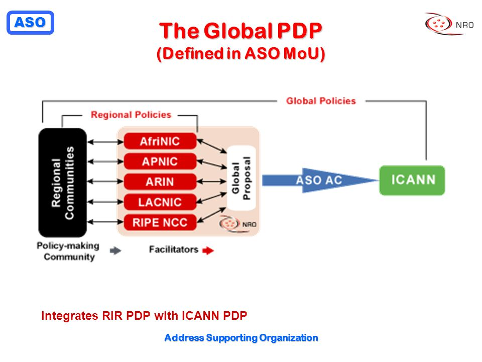 The Global PDP (Defined in ASO MoU)