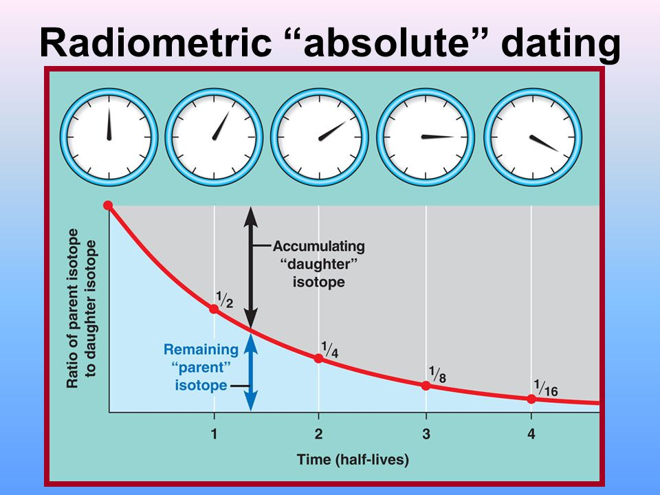 radiometric dating interesting facts What is evolution in biology,  facts genetic variation is a term used to describe the variation in the dna sequence in each of our genomes.