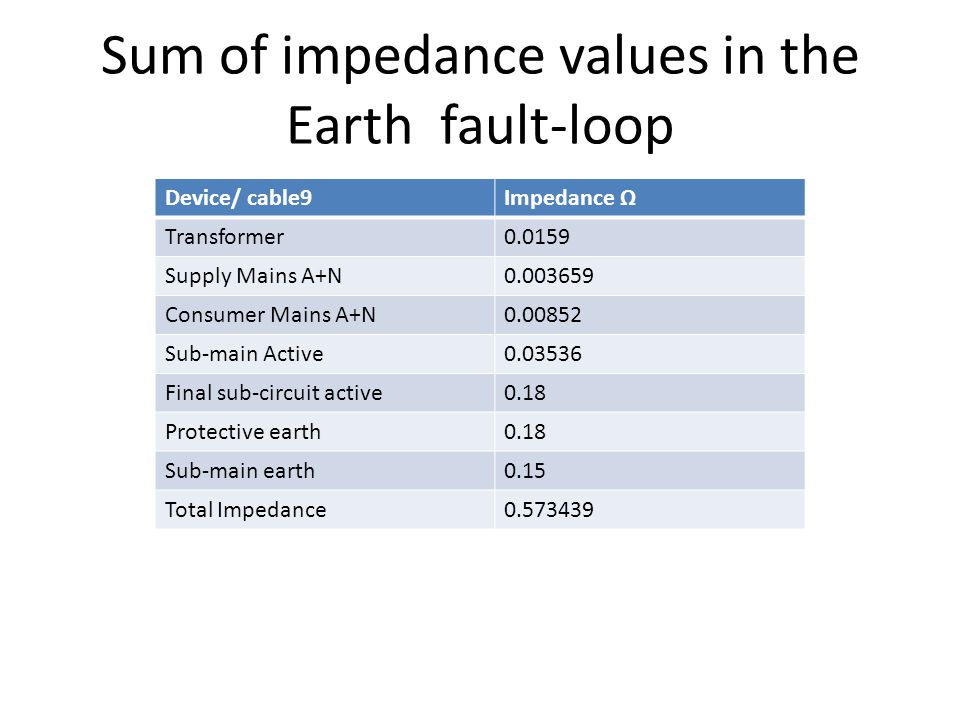 Electrical contractor ppt download sum of impedance values in the earth fault loop keyboard keysfo Images