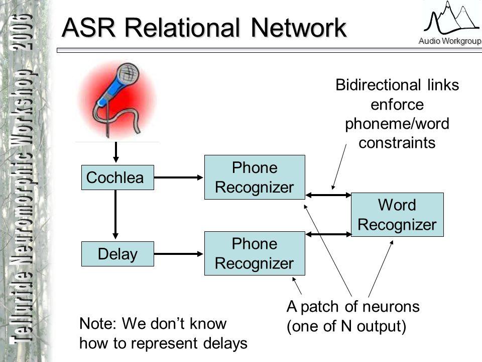 ASR Relational Network