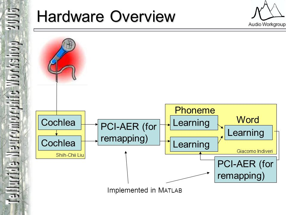 Hardware Overview Phoneme Word Cochlea Learning