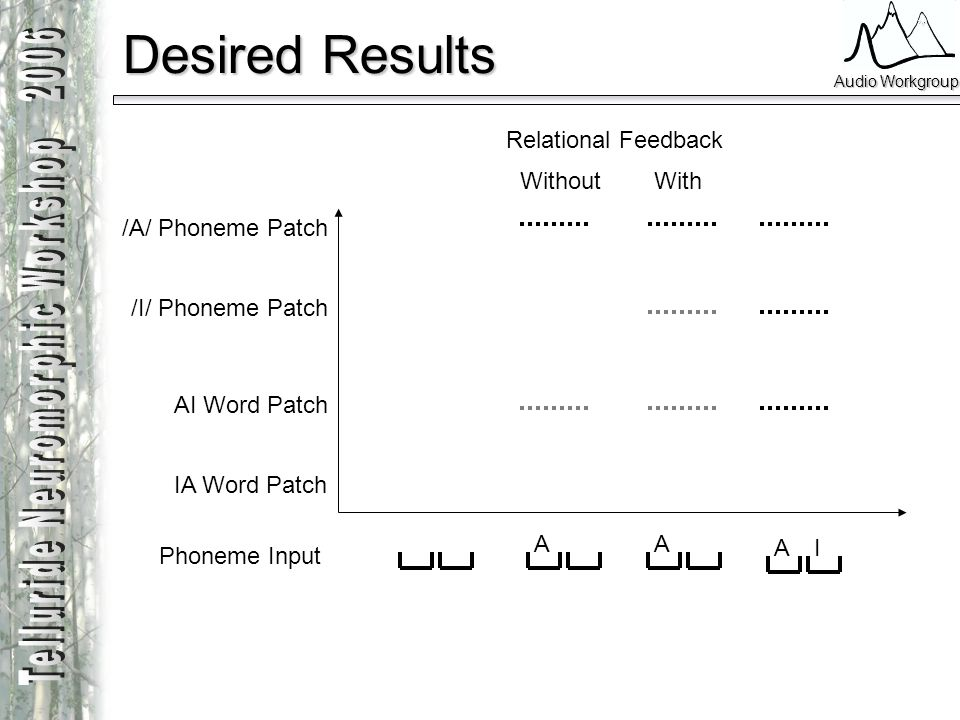 Desired Results Relational Feedback Without With /A/ Phoneme Patch