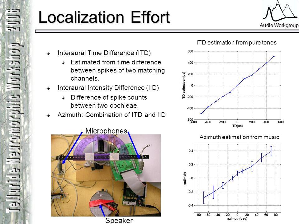 Localization Effort Microphones Speaker