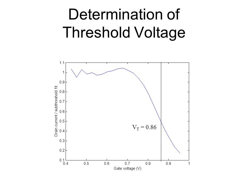 Determination of Threshold Voltage