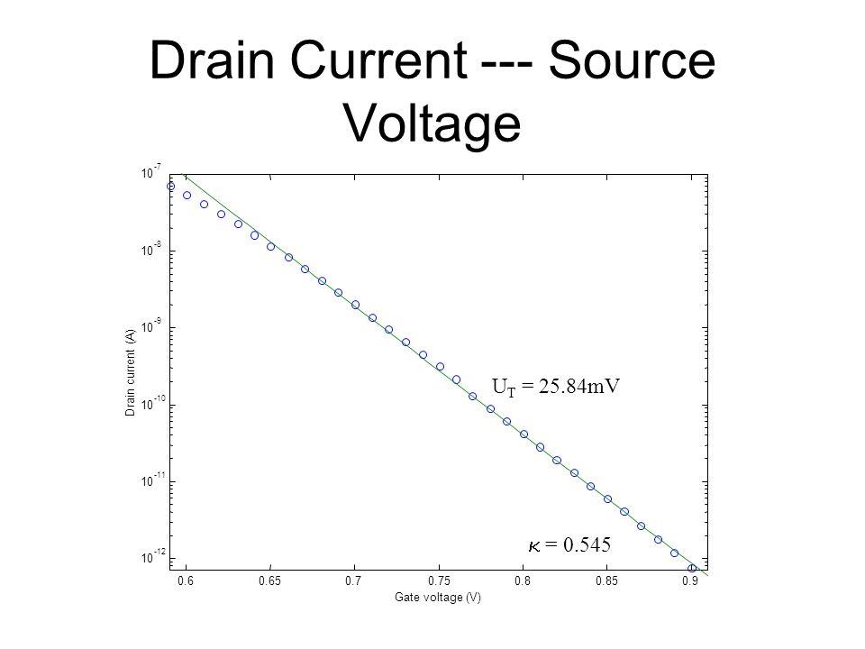 Drain Current --- Source Voltage