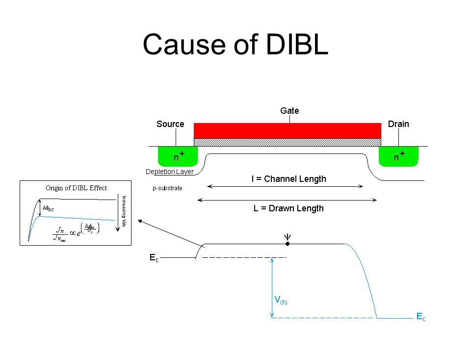 Cause of DIBL