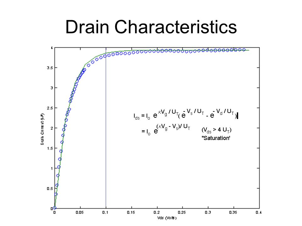 Drain Characteristics