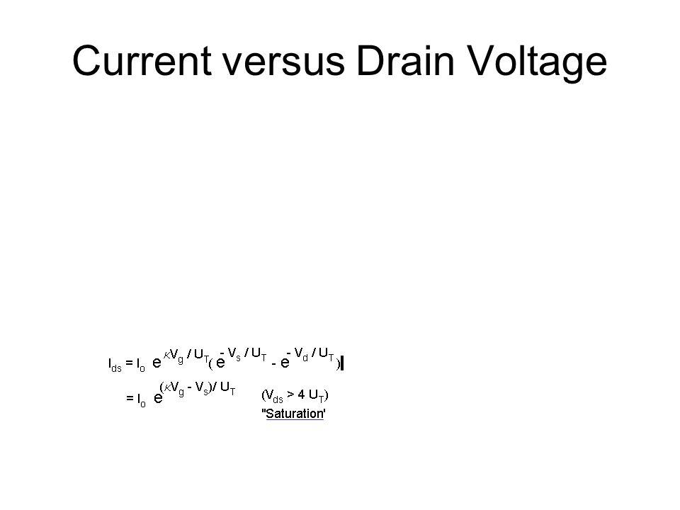 Current versus Drain Voltage