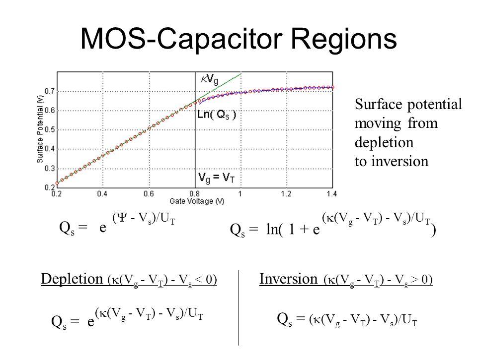 MOS-Capacitor Regions