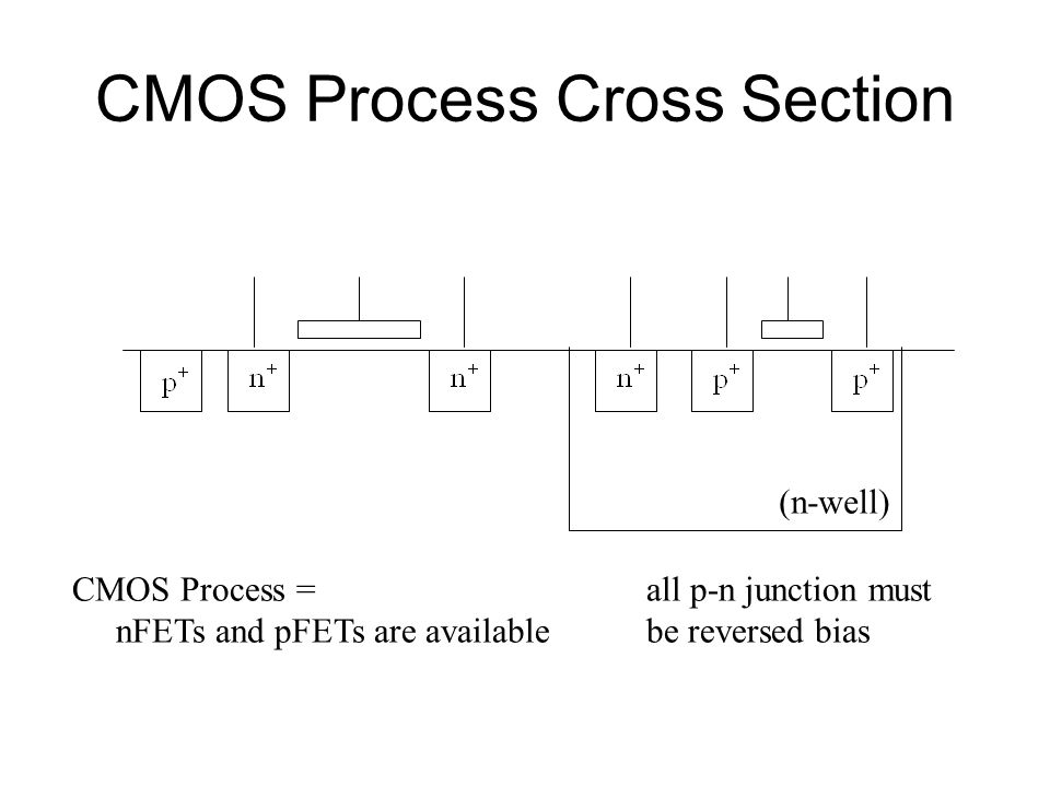 CMOS Process Cross Section