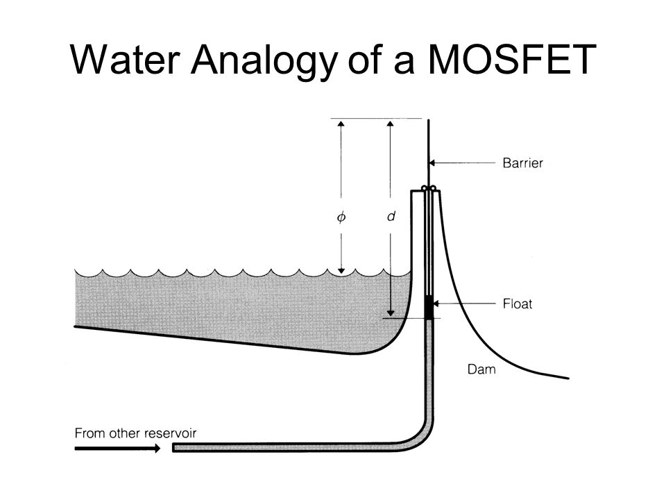 Water Analogy of a MOSFET