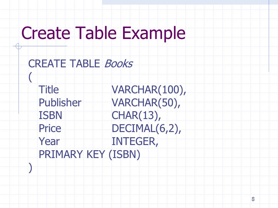 Create Table Example CREATE TABLE Books ( Title VARCHAR(100),