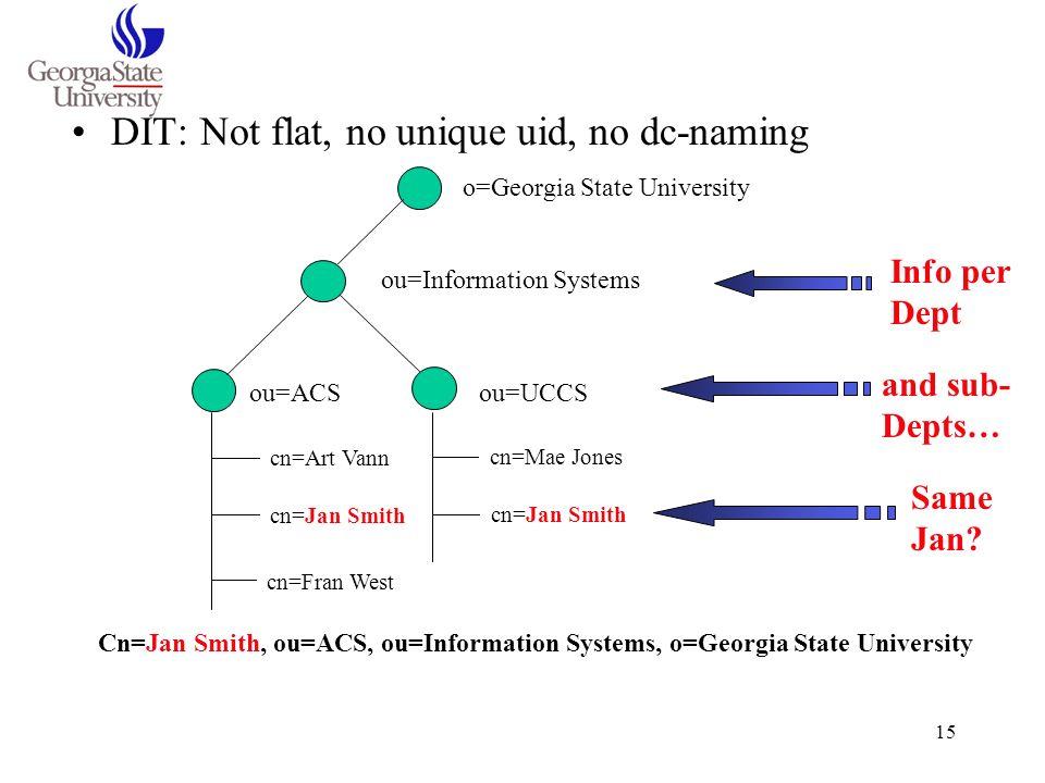 DIT: Not flat, no unique uid, no dc-naming