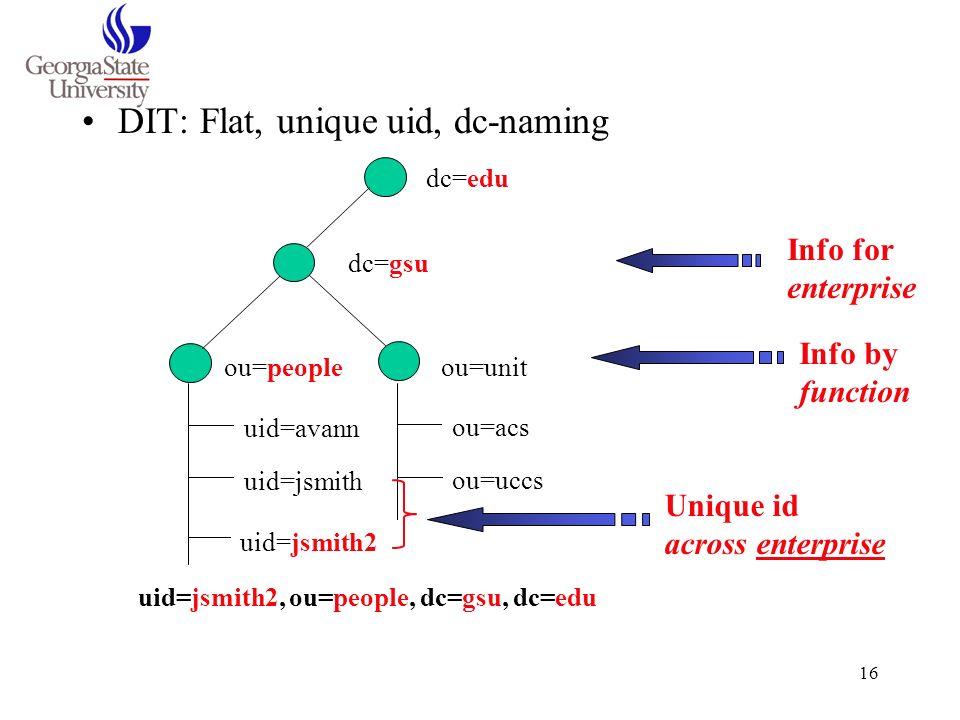DIT: Flat, unique uid, dc-naming