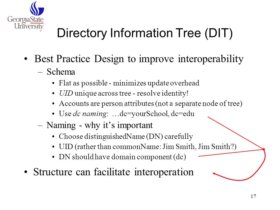 Directory Information Tree (DIT)