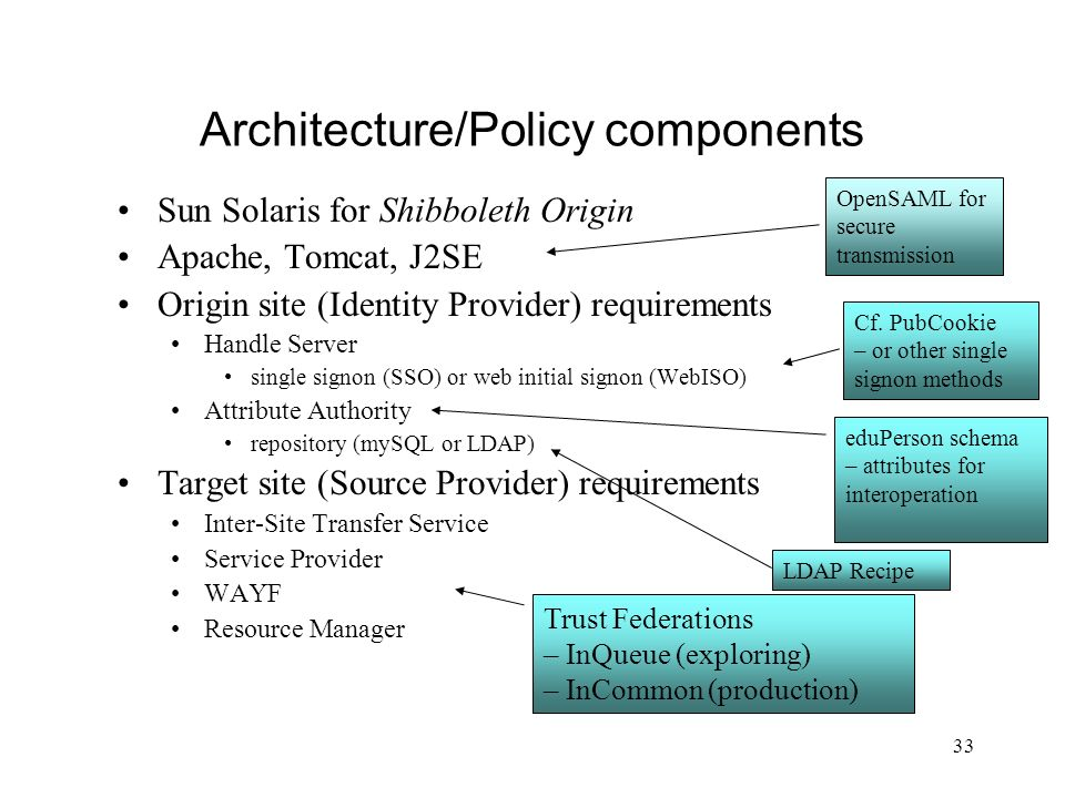 Architecture/Policy components