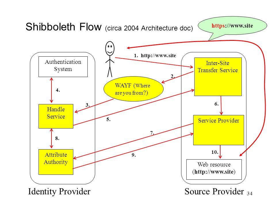 Shibboleth Flow (circa 2004 Architecture doc)