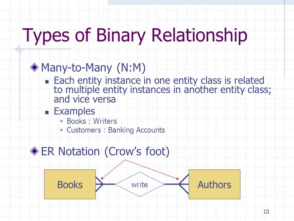 one to binary relationship examples database
