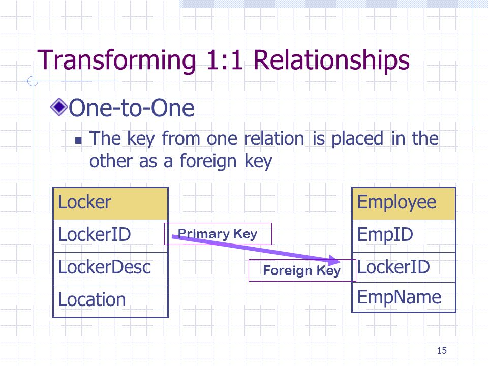 Transforming 1:1 Relationships