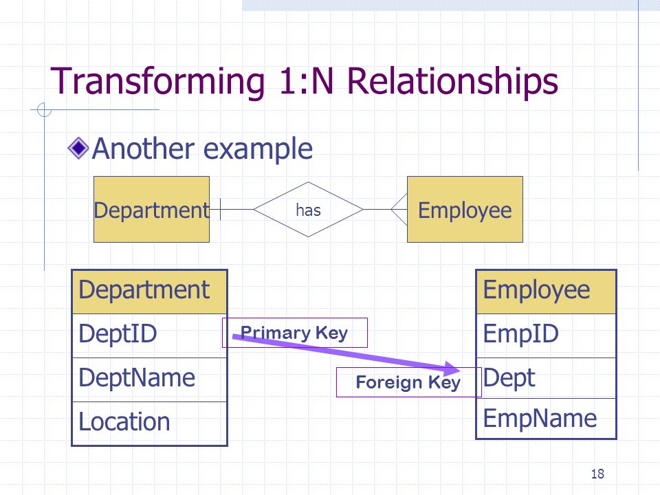 Database design db chapter 5 jg zheng june 29th ppt video online 18 transforming ccuart Gallery