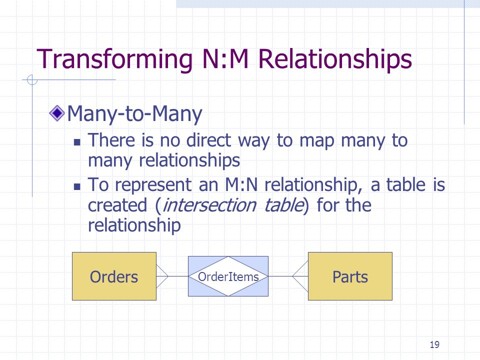 Transforming N:M Relationships