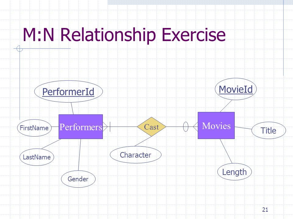 M:N Relationship Exercise