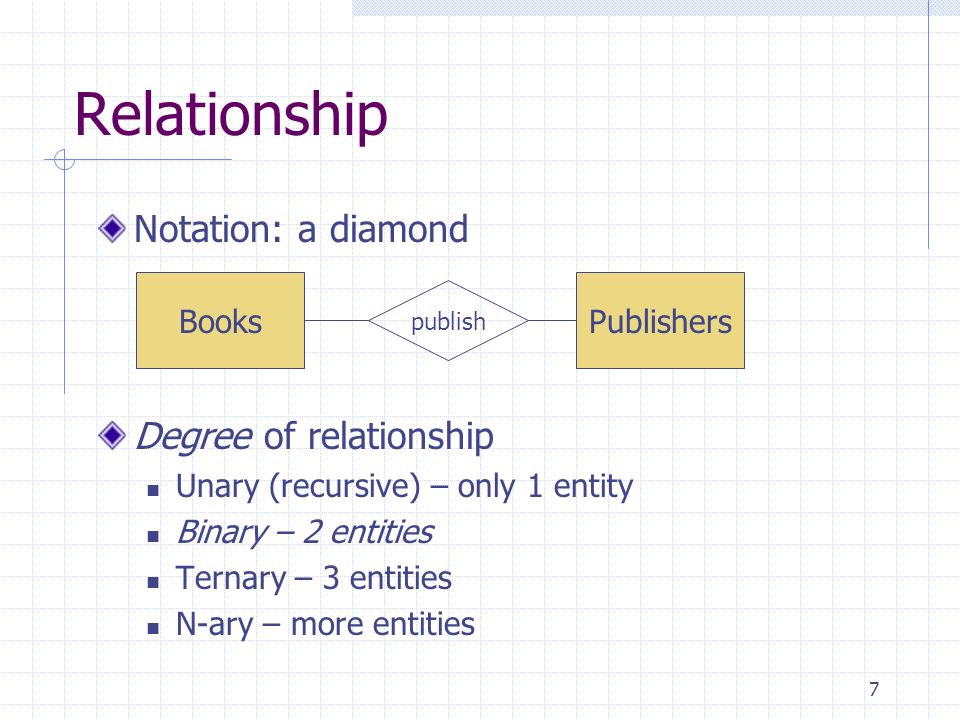 Relationship Notation: a diamond Degree of relationship