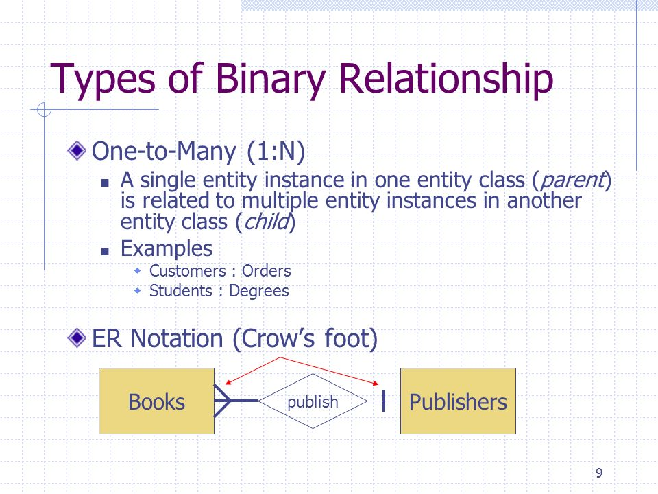 Types of Binary Relationship