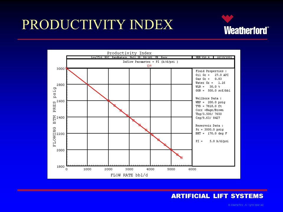Productivity Index on Intermittent Gas Lift