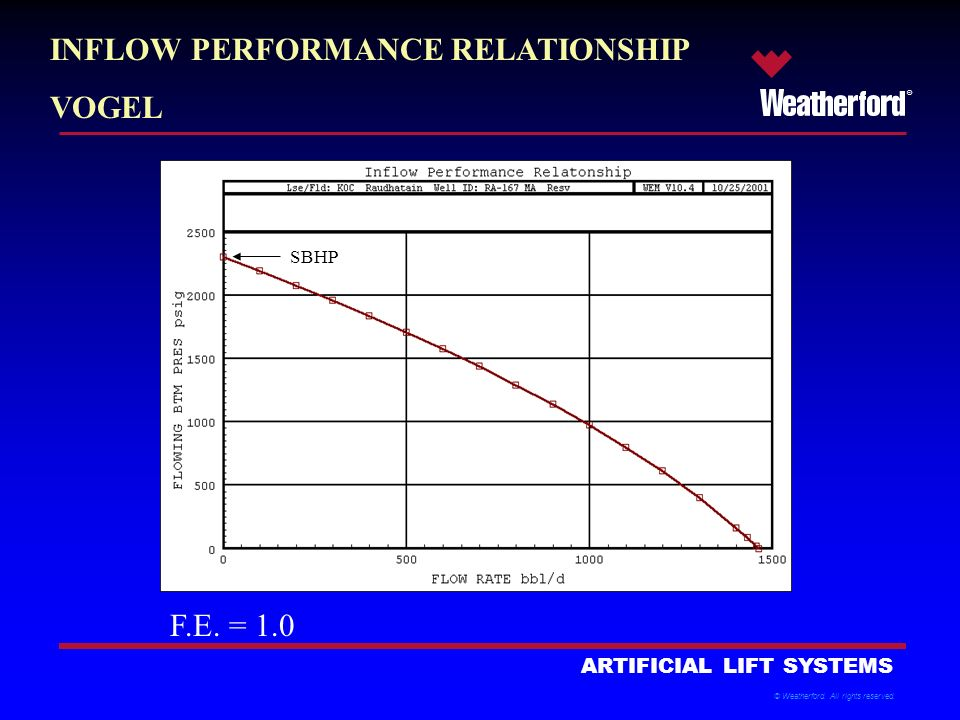 inflow performance relationship models psychology