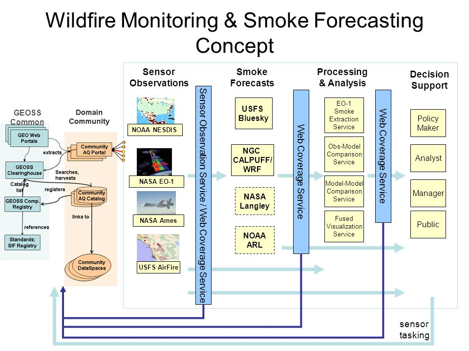 Wildfire Monitoring & Smoke Forecasting Concept