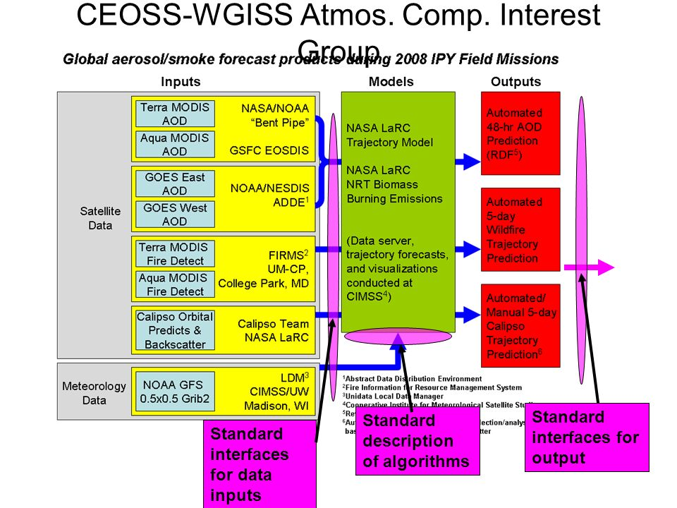 CEOSS-WGISS Atmos. Comp. Interest Group