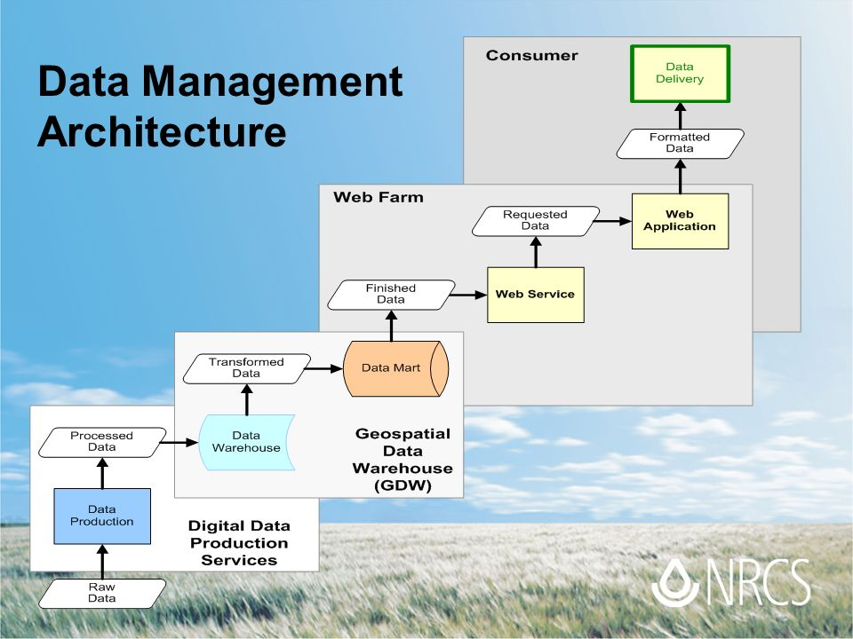 Integrated Natural Resource Management Ppt