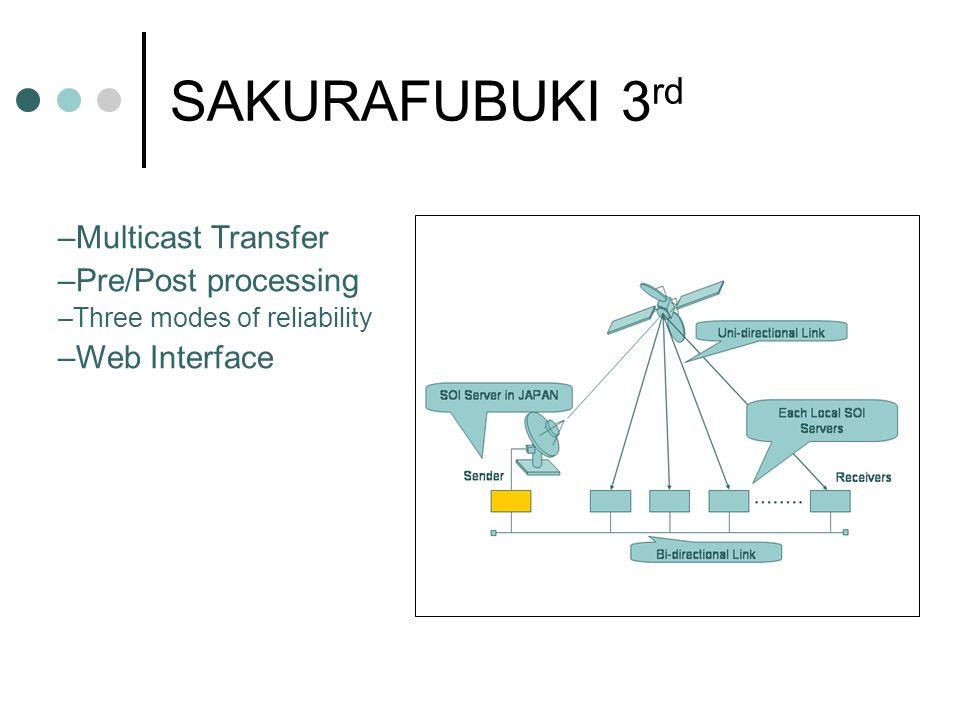 SAKURAFUBUKI 3rd Multicast Transfer Pre/Post processing Web Interface