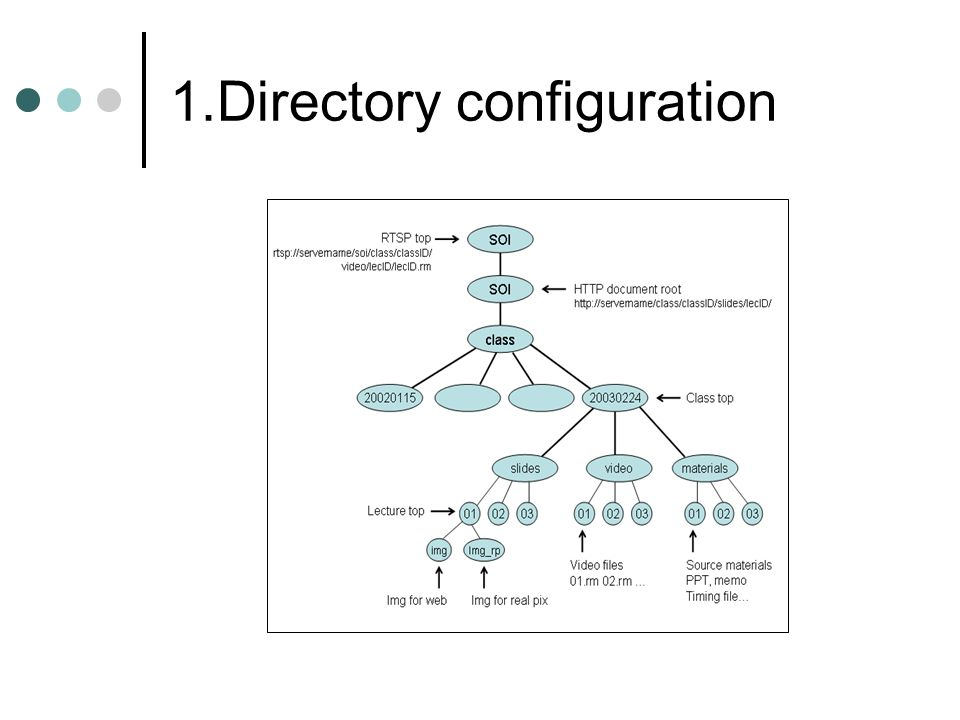 1.Directory configuration