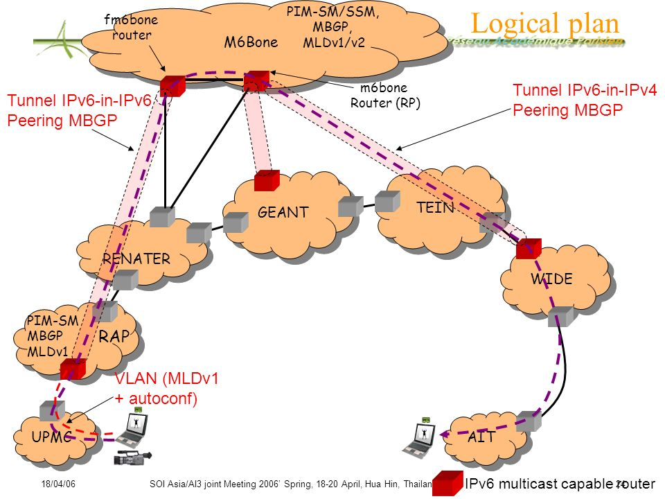 Logical plan Tunnel IPv6-in-IPv4 Tunnel IPv6-in-IPv6 Peering MBGP