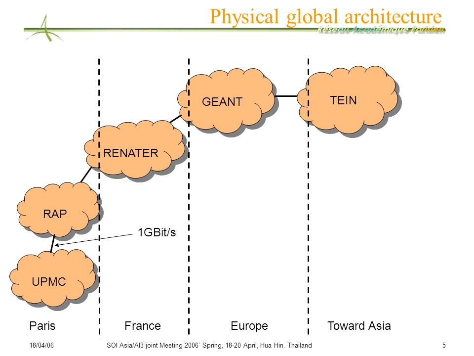 Physical global architecture