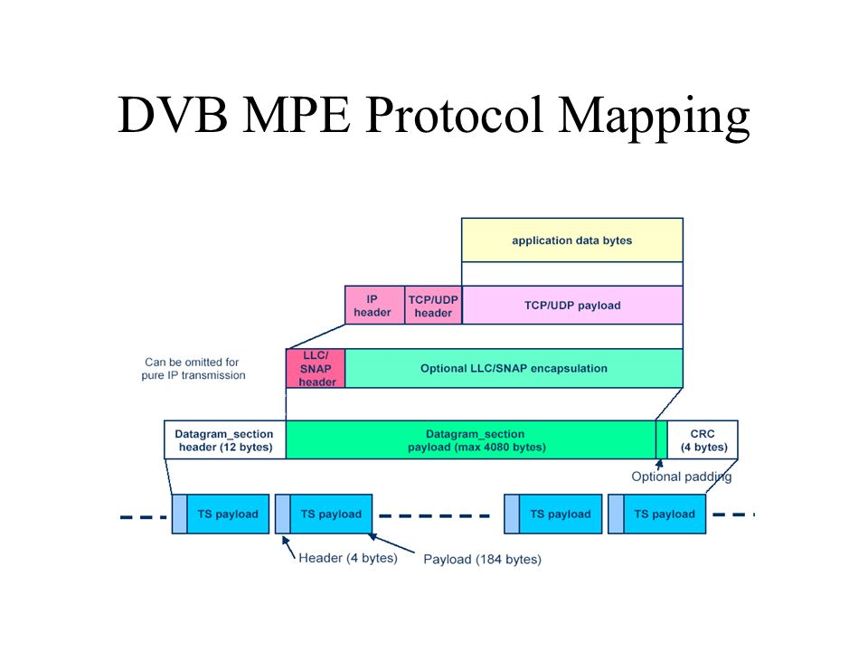 DVB MPE Protocol Mapping