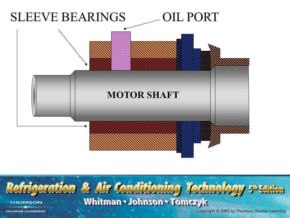 Unit 18 applications of motors ppt video online download for Electric motor sleeve bearing lubrication