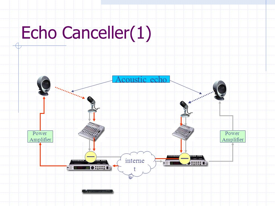 Echo Canceller(1) Acoustic echo ー ー internet Power Amplifier