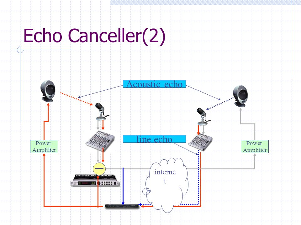 Echo Canceller(2) Acoustic echo line echo ー internet Power Amplifier