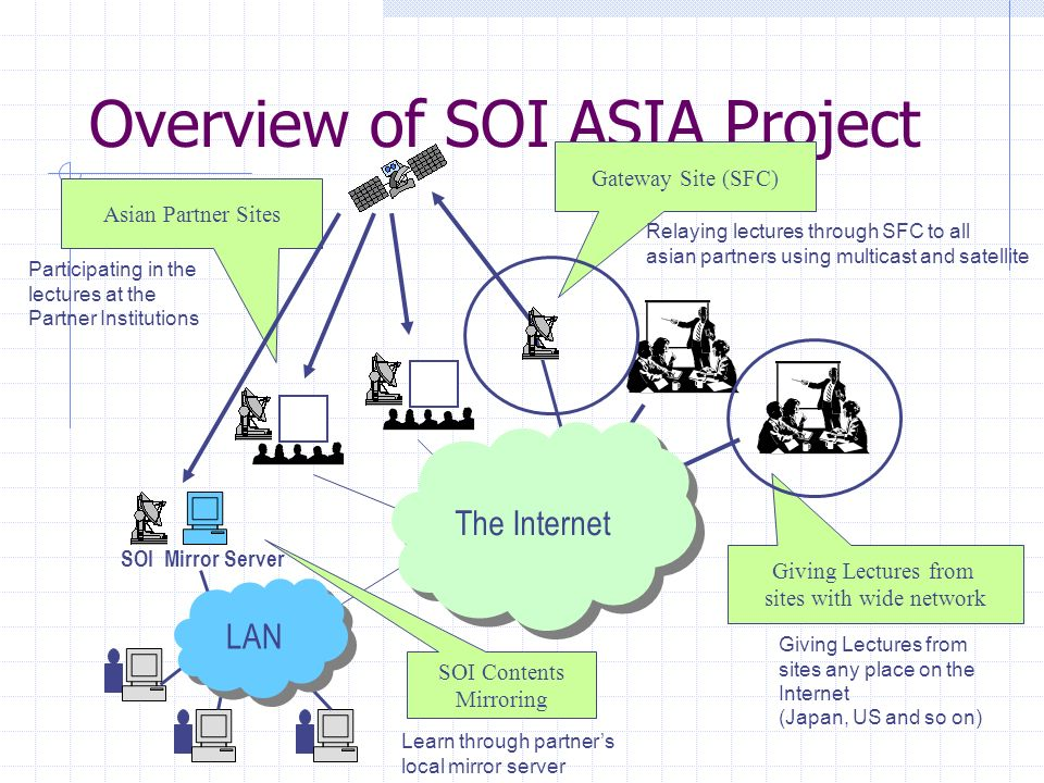 Overview of SOI ASIA Project