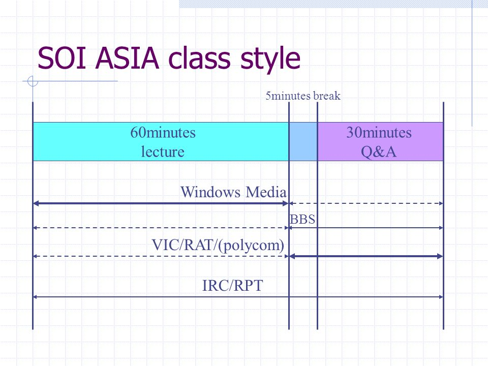 SOI ASIA class style 60minutes lecture 30minutes Q&A Windows Media